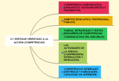 Mind map: 2.1 ENFOQUE ORIENTADO A LA ACCIÓN (COMPETENCIAS)