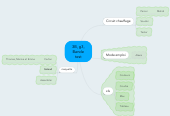 Mind map: 3B, g3, Bande test