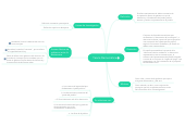 Mind map: Teoría Democrática