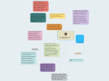 Mind map: Social Media Training Plan Presentation