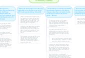 Mind map: Literacy Sponsorship, Family, & Community Literacy