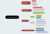 Mind map: La calidad educativa