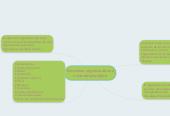 Mind map: Estructura organica de una universidad publica