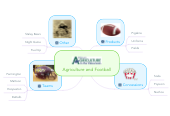 Mind map: Agriculture and Football