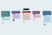 Mind map: Second Language Acquisition Theories and Processes