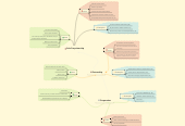 Mind map: Sole Proprietorship