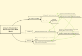 Mind map: Impact of Columbus' Discovery of the New World
