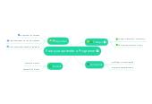 Mind map: Para que aprender a Programar