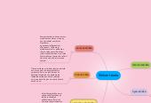 Mind map: Etiikan teoria