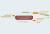 """Mind map: What were the impacts of ChristpherColombus' """"discovery"""" of the New World, onboth Europe and the Americas?"""