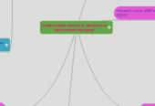 Mind map: Інформаційні технології обробленняекономічної інформції