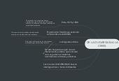 Mind map: DE LA OLIGARQUÍA A LA CRISIS.