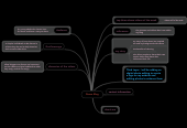 Mind map: Dance Blog