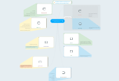 Mind map: Nitty and Gritty's to a Lean Efficient start up