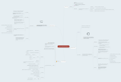 Mind map: Lluvia de ideas Grupo 7