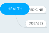 Mind map: HEALTH
