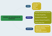 Mind map: CENTRO DE SEGURIDAD DE WINDOWS