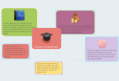 Mind map: Licenciatura de Gastronomia