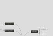 Mind map: Samenwerken