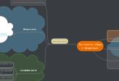 Mind map: Технологии сбора информации
