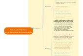 Mind map: Educação Histórica: uma nova área de investigação