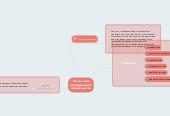 Mind map: Технология материального производства