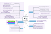Mind map: Redes Inalambricas