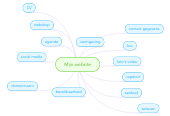 Mind map: Mijn website