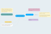 Mind map: problemas laborales