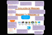 Mind map: La Evolución del