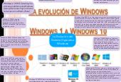 Mind map: La Evolución del Sistema Operativo Windows