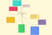 Mind map: El derecho consuetudinario y la constitución