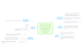 Mind map: I will strive to be the best employee a video game company could hire by bringing fresh creative ideas and groundbreaking innovations