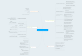 Mind map: Aplicaciones Digitales Móviles