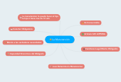 Mind map: La Manutención