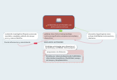 Mind map: APRENDIZAJE AUTONOMO :EJE