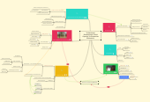 Mind map: Professional Development: Build Capacity (in Equestrian Education)
