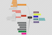 Mind map: DERM