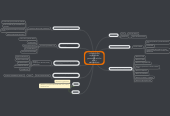 Mind map: La lopnna (ley orgánica de protección al niño niña y adolescente)