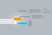 Mind map: Demogracia
