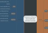 Mind map: Semejanzas y Diferencias entre los diferentes servicios de correo electrónico en la nube