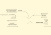 Mind map: Los recursos