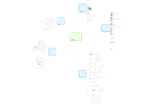 Mind map: Tecnología movil