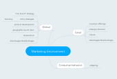 Mind map: Marketing Environment