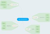 Mind map: Banc de test 3A G1