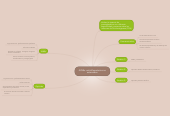Mind map: AINEs: antiinflamatorios noesteroides