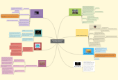 Mind map: Lilly Thigpen's CP Personal