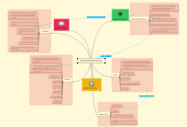 Mind map: My Personal Writing History