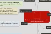 Mind map: Принципи створення комп'ютерної системи бухгалтерського обліку