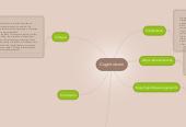 Mind map: Cognitivismn
